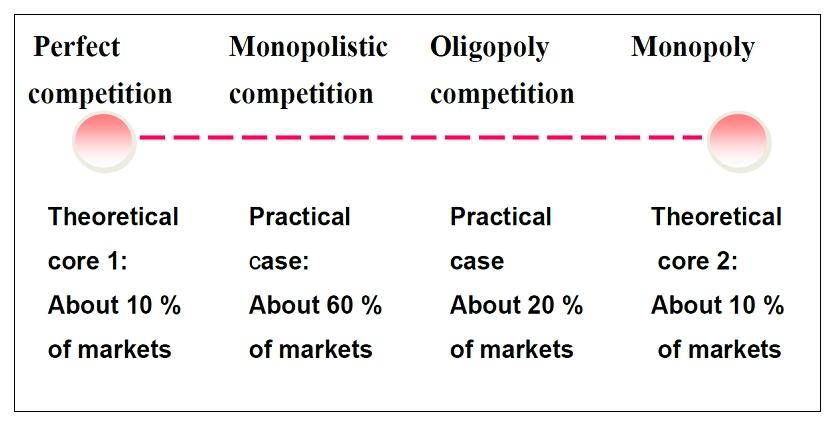 Monopolistinen Kilpailu